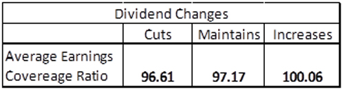 Dividend Changes
